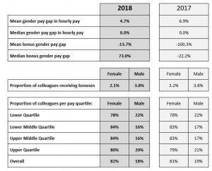 Gender pay 2018